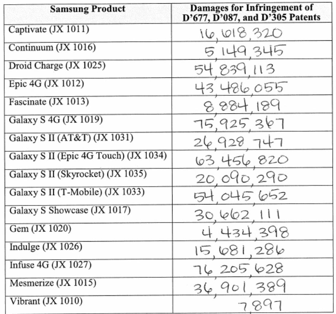Det er lett å føle seg gammel når man ser hvilke mobiler juryen mente Samsung kopierte.