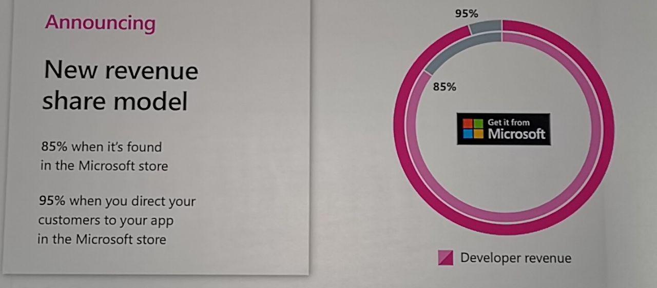 Opp til 95 prosent går rett til utviklerne, avhengig av hvordan kunden kommer frem til appen.