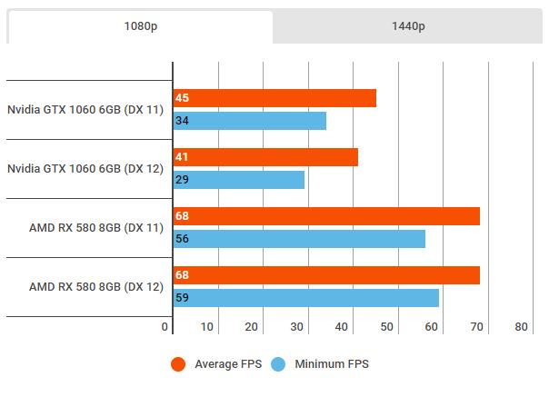 RX 580 gjør det 33 prosent bedre enn GTX 1060.