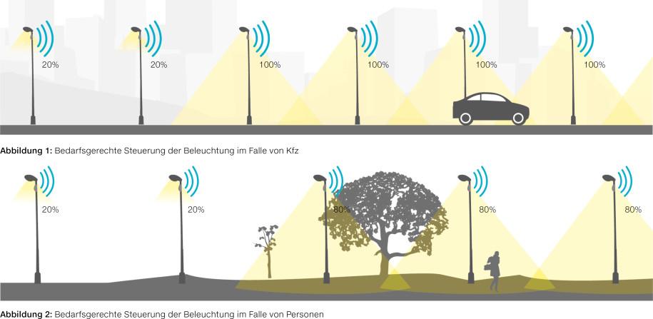 Når en bil kommer kjørende blir flere gatelys dimmet opp til 100 prosent. Kommer det en fotgjenger, blir kun de nærmeste lysene dimmet opp til 80 prosent.