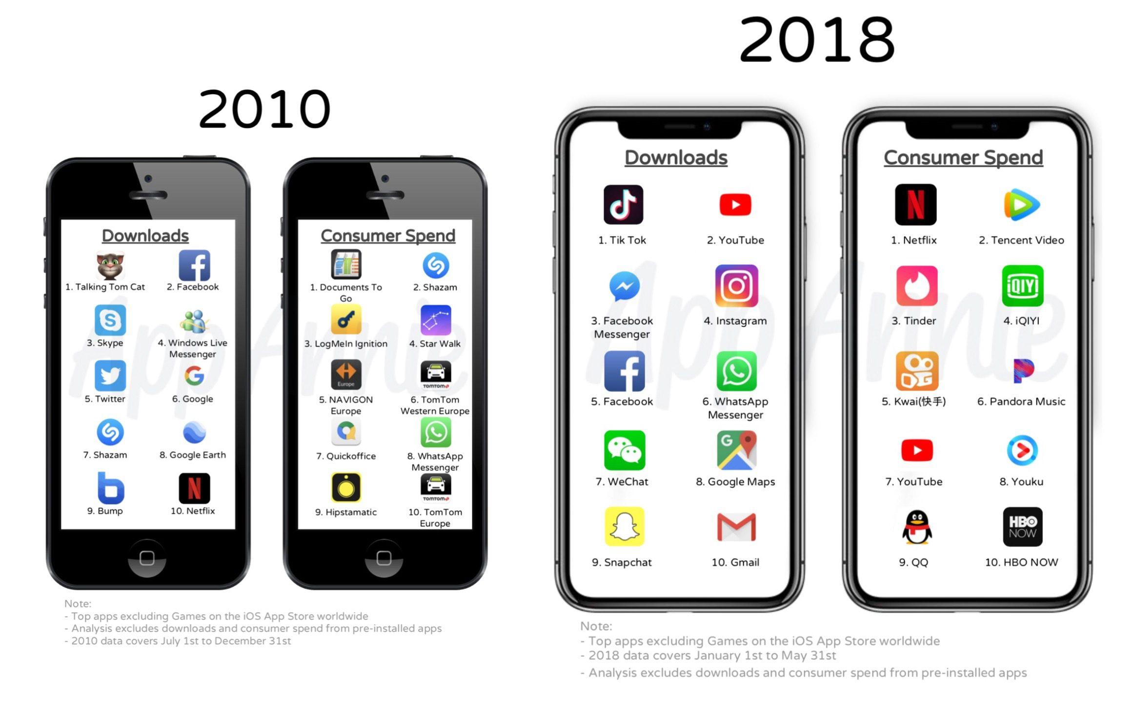 Mye har skjedd siden 2010, men noen klassikere forblir populære.