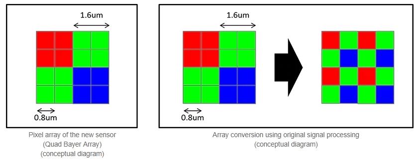 Kombinasjonen en høy oppløsning som også tar inn mye lys, er vanskelig. Sony mener de har gjort forbedringer.