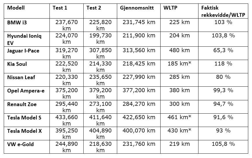 *Estimert rekkevidde for bilene som ikke har offisiell WLTP.