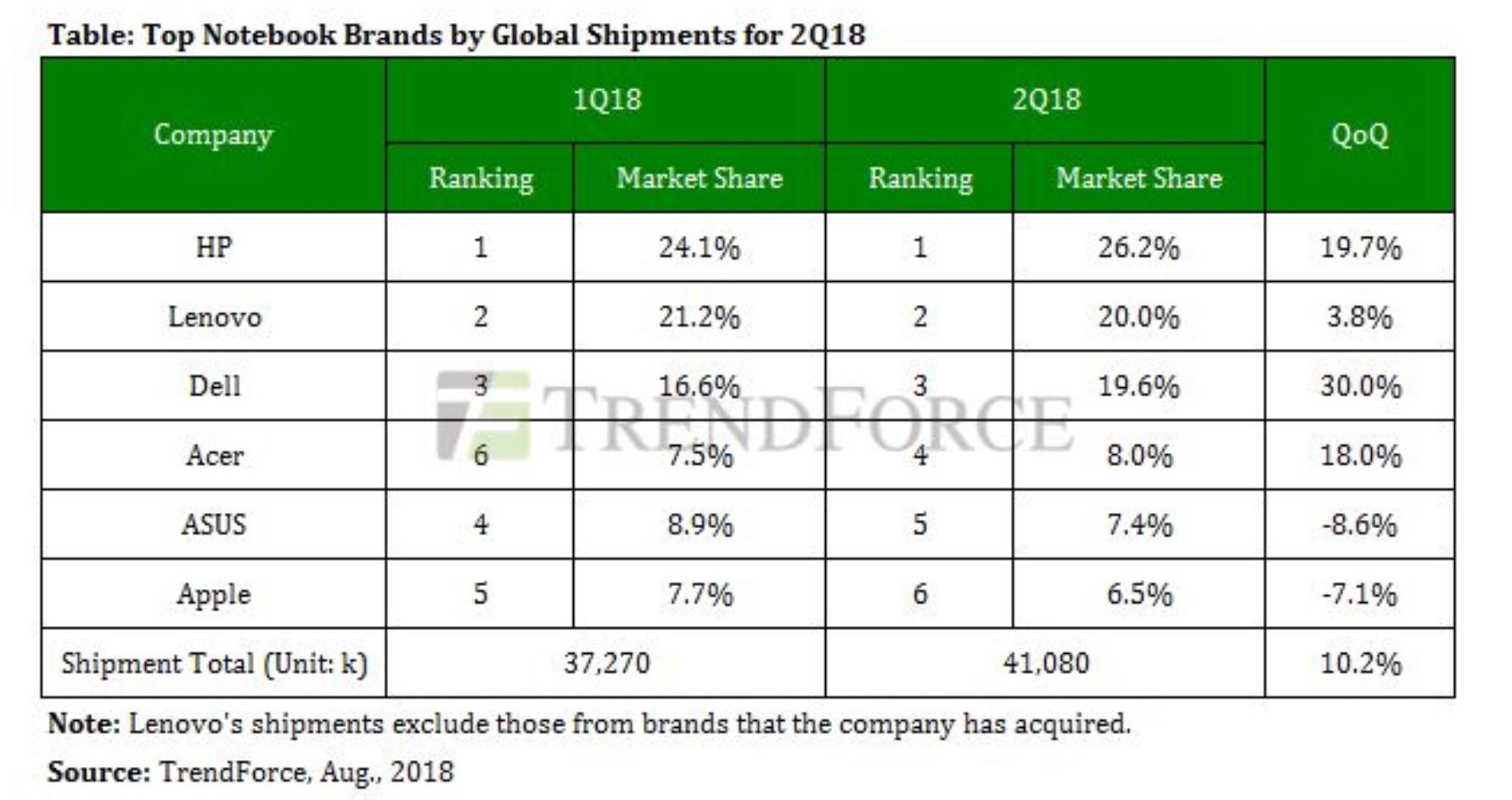 Globale laptop-salg andre kvartal 2018. Apple gikk mye tilbake grunnet svak oppdateringstakt. (Ill.: TrendForce)