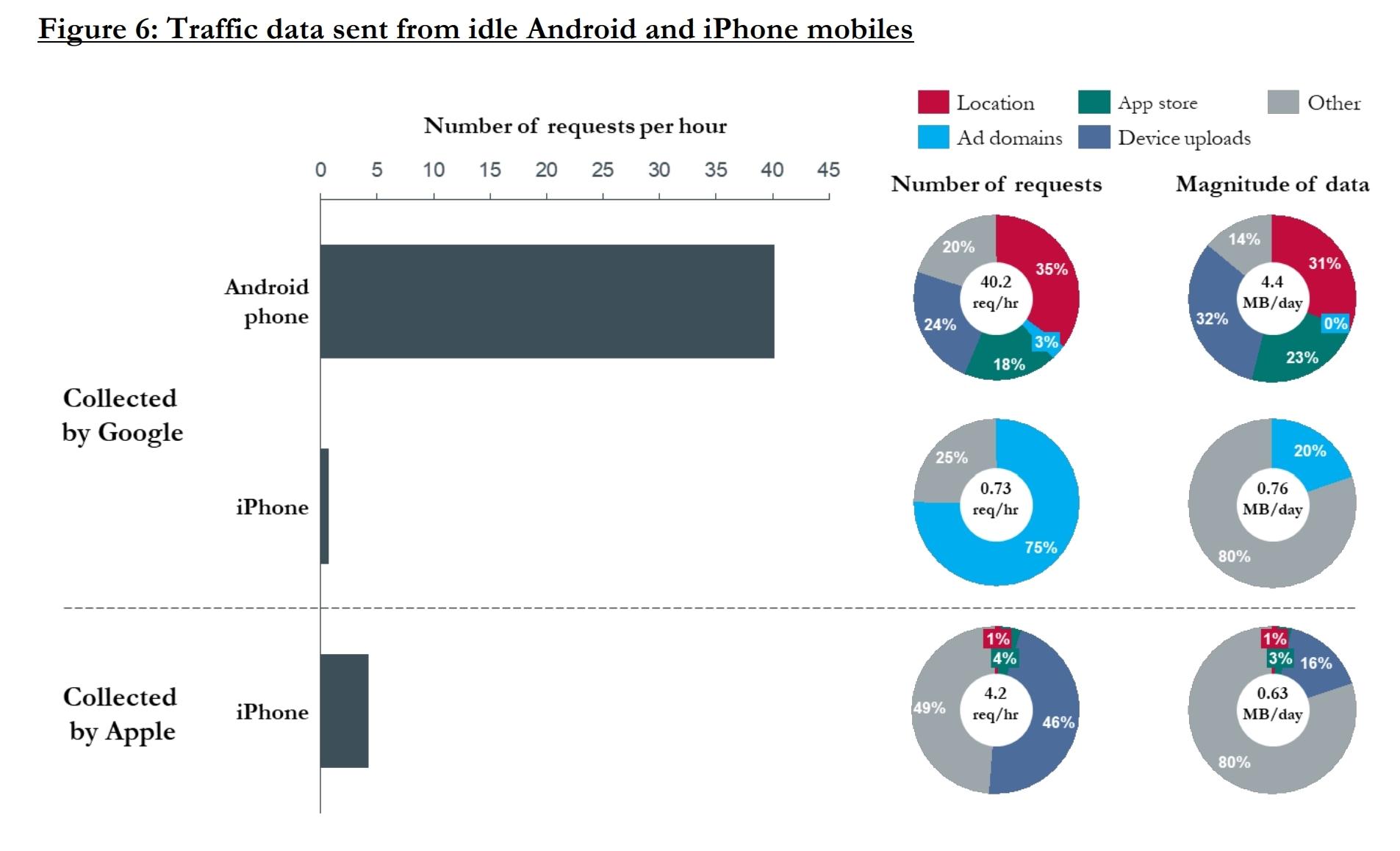Sporingsaktivetet på Android vs. iPhone.
