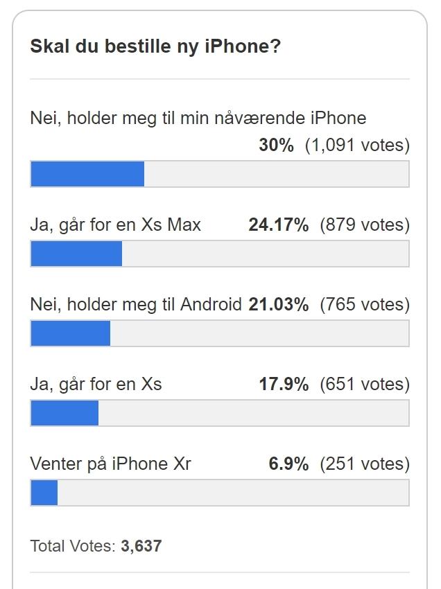 ITavisens avstemning avslører at folk foretrekker Xs Max om de vil ha en av de nye.
