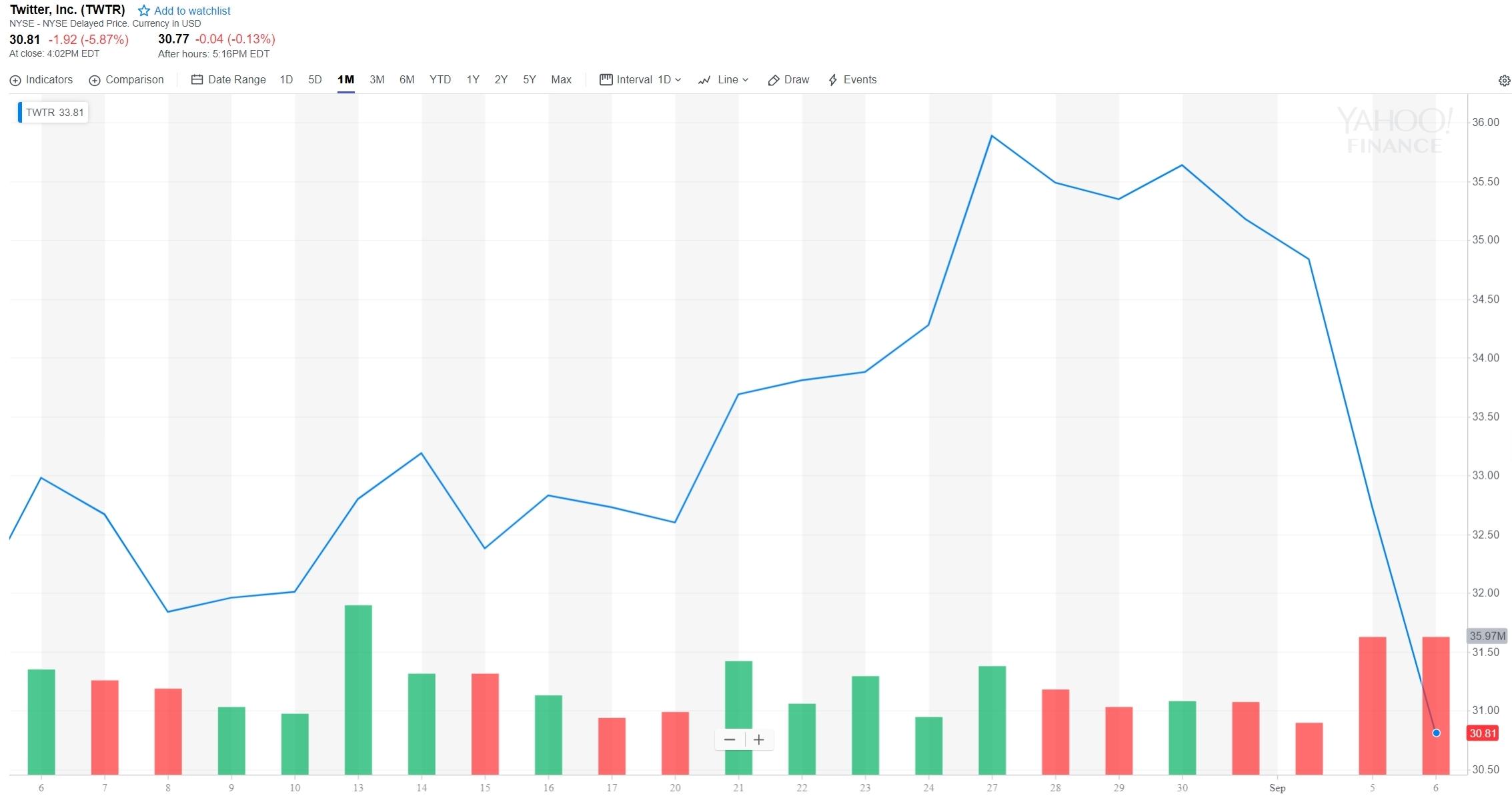 Den siste måneden har vært tøff for Twitter, som heller ikke i dag kunne melde positive nyheter: de gikk nemlig ned over 5 prosent.