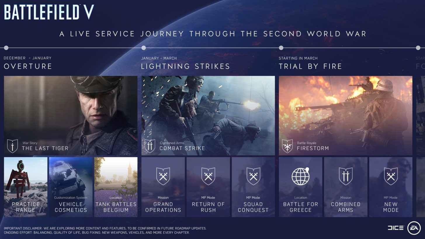 Dette er innholdet som er på vei til Battlefield V.