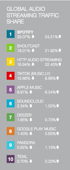 Spotify er størst blant strømmetjenestene. Langt foran for eksempel Apple Music.