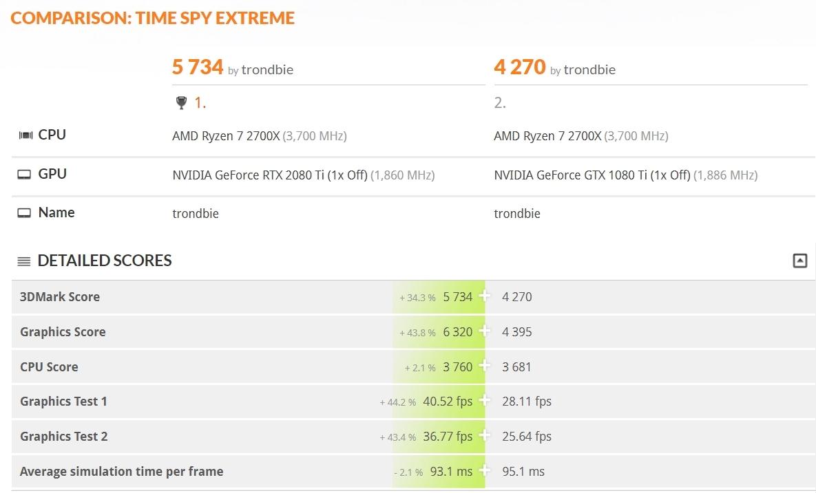 1080ti VS. 2080ti i TimeSpy Extreme 4K-testen.