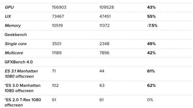 Snapdragon 855 leverer bedre på alle områder.
