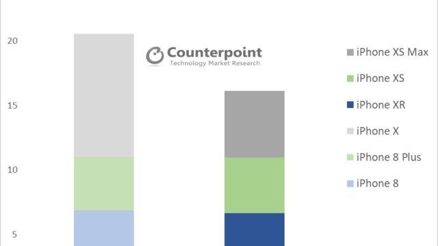 Denne grafen viser salget av iPhone november måned, både i 2017 og 2018.
