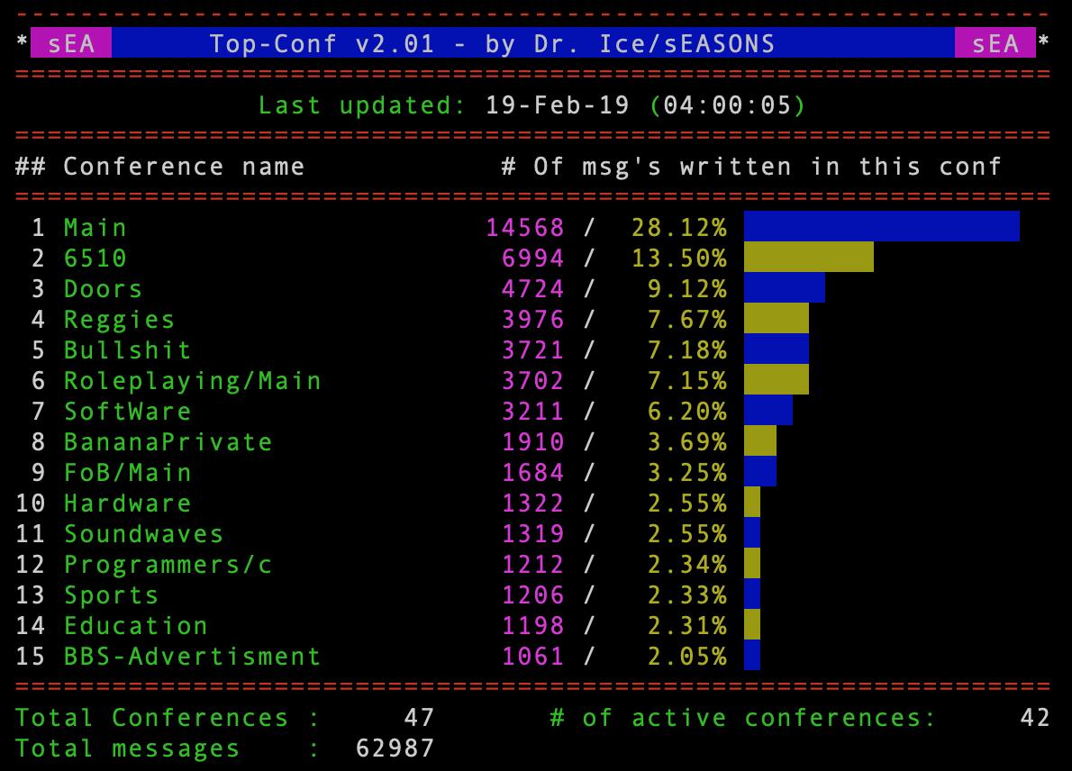 En bulletin som viser statistikk for konferansene.