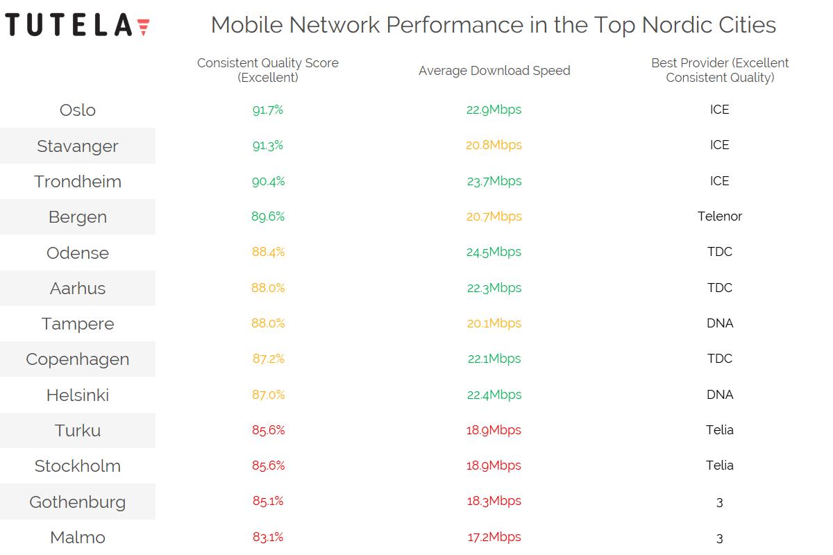 Selskapet Tutelas liste over de beste operatørene per by i Norge.