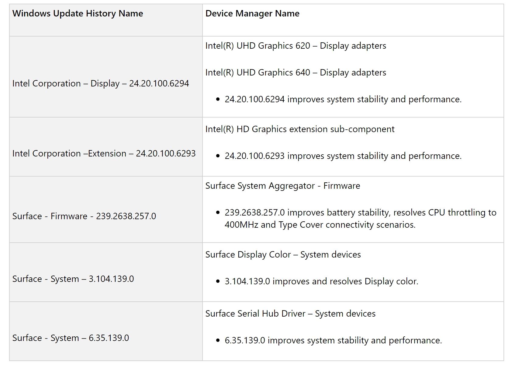 Oppdateringen for Surface Pro 6 er viktig da CPU-ytelsen er optimalisert.