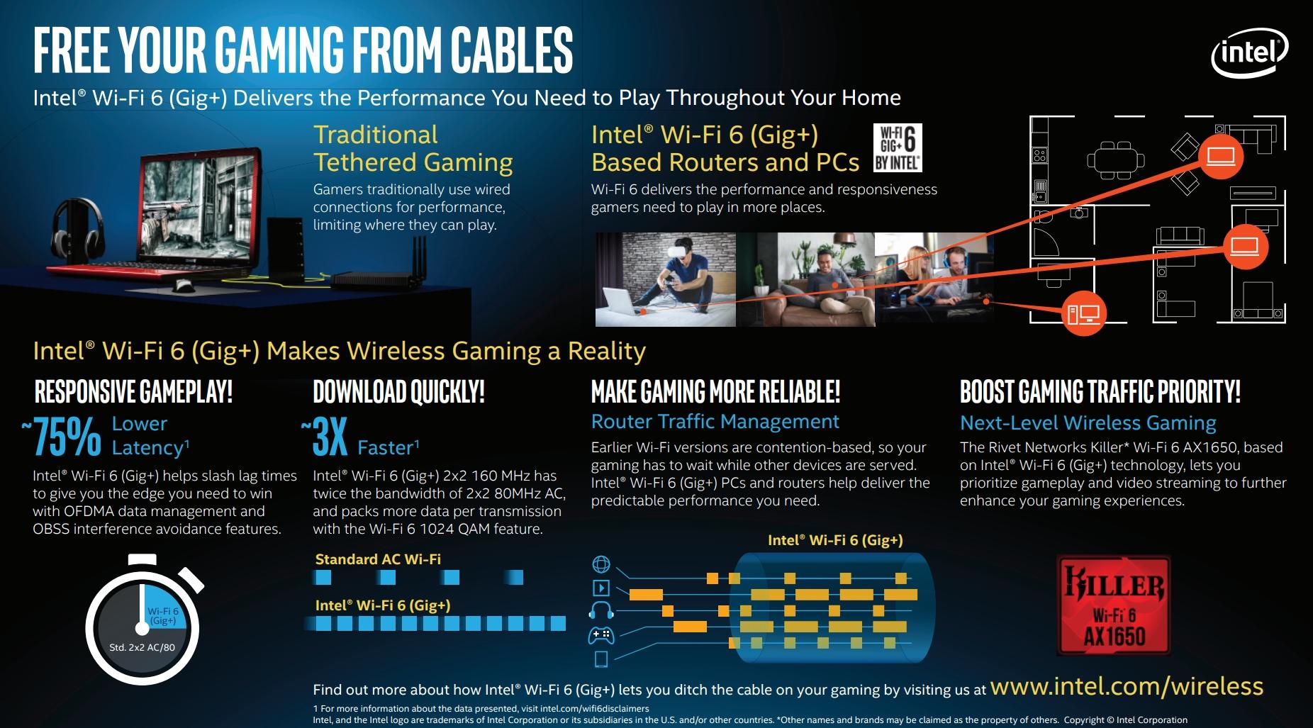 Intel leverer nå WiFi 6-brikker til spill-bærbare.