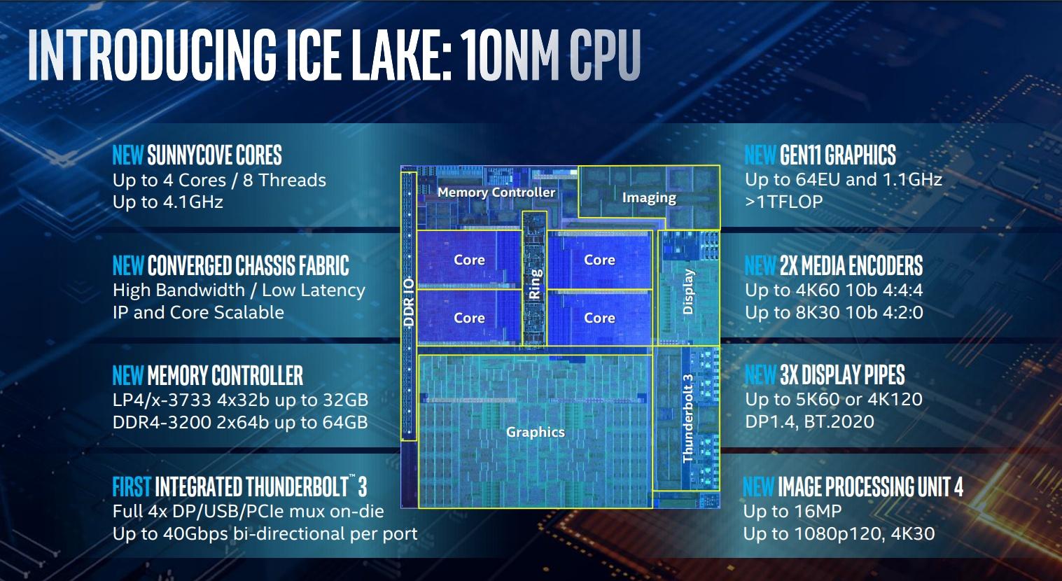 intel-ice-lake