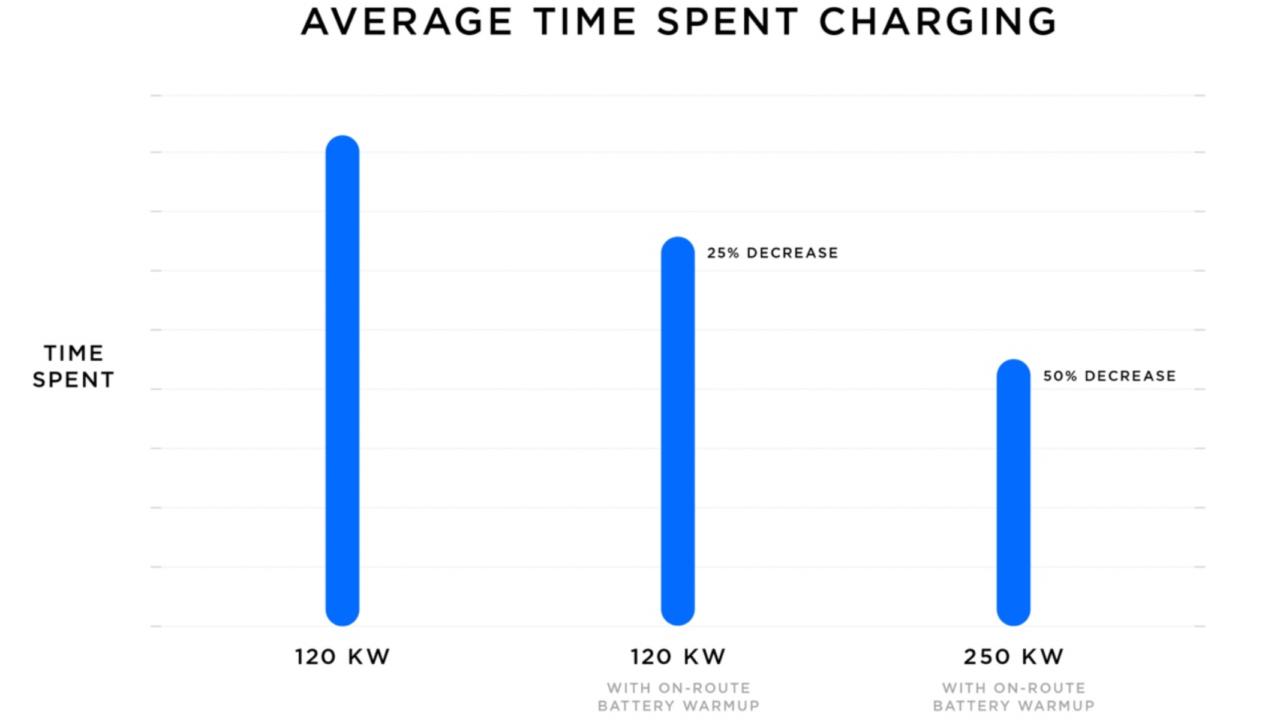 Tesla har snakket om dette siden 2016 først nå skjer det