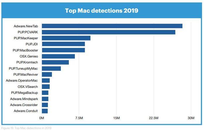 Skadevare Mac