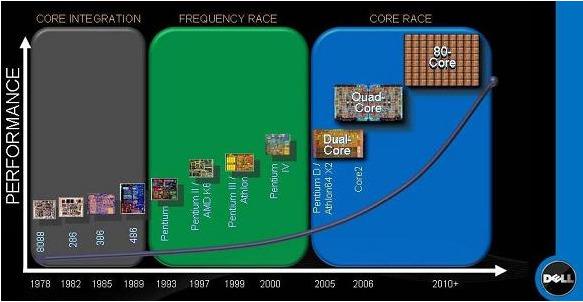 Dell ser for seg at framtidens prosessorkrig vil basere seg på kampen om flest kjerner.