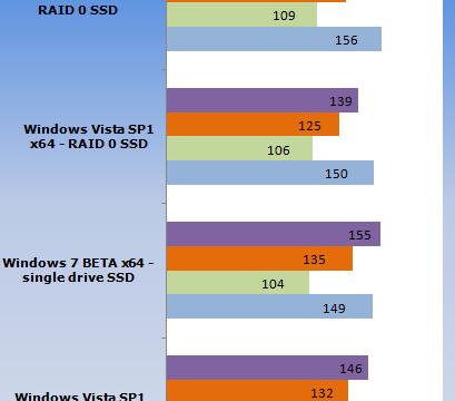 Lese-hastigheten med og uten RAID i Vista SP1 og Windows 7 Beta 1.