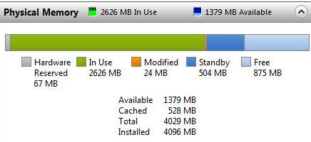 Så mye RAM bruker Windows 7 64bit (med 72 timer oppetid) på en PC med 4GB minne.