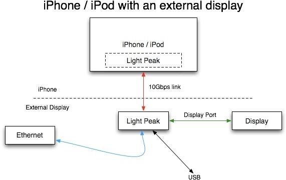 Disse planene er fra oktober 2007 og viser hvordan Light Peak kan brukes sammen med nettverk, skjerm og iPhone.
