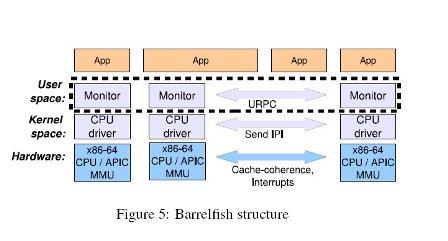 12236_large_Barrelfish_Structure