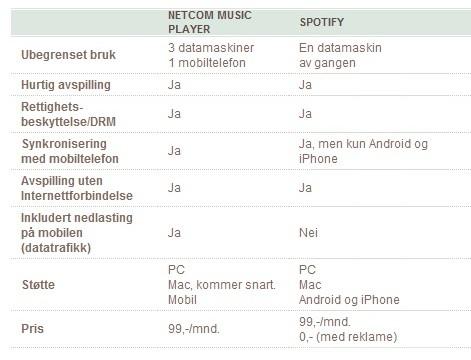 NetCom sammenligner tjenesten med svenske Spotify.
