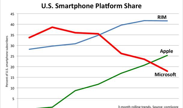 smartphone-platform-share