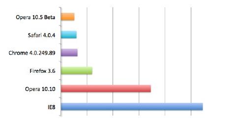 Nye Opera er svært kjapp i Windows. Det kommer frem av SunSpiders JavaScript-fartstest.