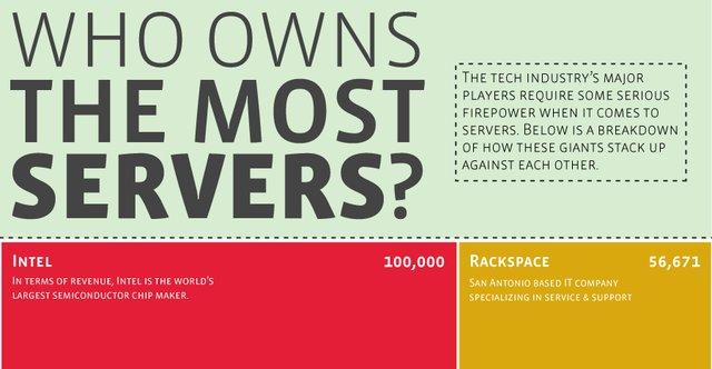 Most Dedicated Servers