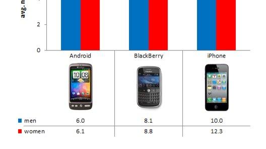 Denne grafen viser tydelig hvordan iPhone-eiere har høyere seksuell aktivitet enn Android- og Blackberry-eiere.