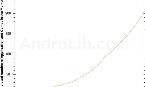 Android Market kan skryte av å ha over 200 000 apps tilgjenglig.