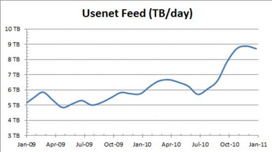 usenet-feed-550x308