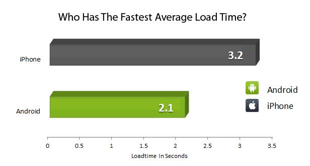 chart_fastestmedloadtime