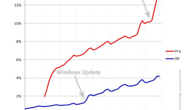 Mozillas oppgraderingstall.