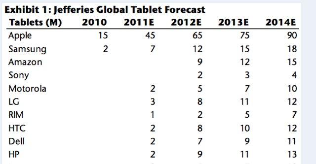 Ingen enkeltprodusent er i nærheten av Apple ifølge rapporten, men Android-plattformen blir, når man slår sammen alle selskapene som selger nettbrett med Googles OS, større.