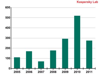 Mobil-virusene var på topp i antall i 2010.