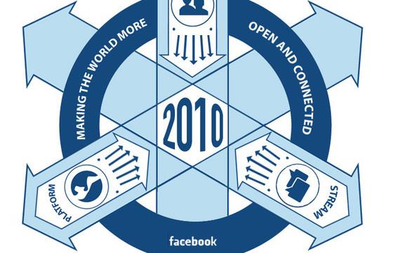 Facebooks insignia kan bli selskapets død i det lange løp.