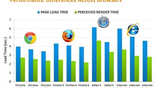 Blå graf viser hvor lang tid det tar å laste inn hele nettsiden, mens den grønne måler hvor lang tid det tar å laste inn innholdet surferen ser.