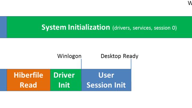 Windows 8 banker Windows 7 på oppstart.