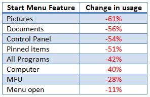 Her er Microsofts egne tall på nedgangen i bruken av startmenyen i Windows. (Illustrasjon: Microsoft)