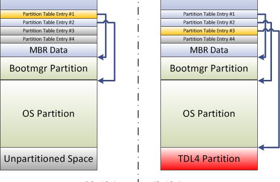 Diagrammet viser hvor TDL 4 legger seg på maskinens harddisk, altså før OSet i det hele tatt lastes inn og på en egen partisjon. Det gjør det svært vanskelig å oppdage da antivirus-programmene ikke lastes før Windows.