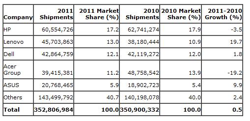 Estimert salg i hele verden for 2011.