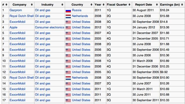 De beste kvartalstallene noensinne per selskap. Apple er det eneste teknologi-selskapet på listen (4.), en liste som totalt domineres av oljebransjen.