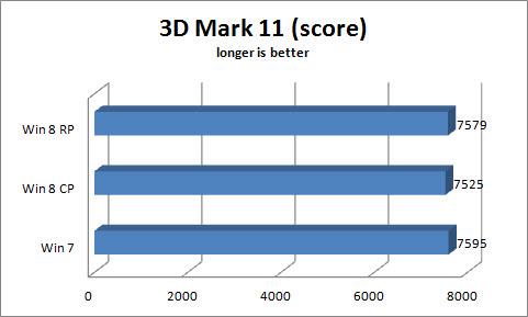 Ikke bedre 3D-ytelse, i hvert fall ikke enda.