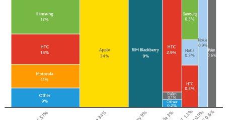 Nielsens andre-kvartals-tall. Apple er største enkeltprodusent.