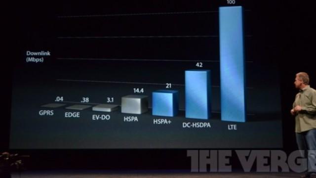 HSPA+ er makshastigheten i det norske nettet. Hverken Telenor eller NetCom støtter LTE eller DC-HSDPA. Bildet er fra gårsdagens iPhone 5-lansering.