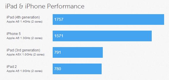 iPad 3 yter bare bittelitt bedre enn iPad 2.